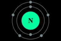UrbanFig: Nitrogen